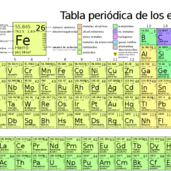 La historia de la tabla periódica: Historia, origen, descubridores y más